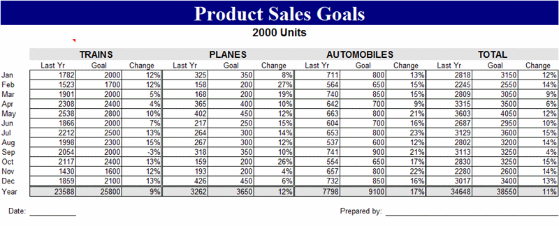 Sample Product sales goals