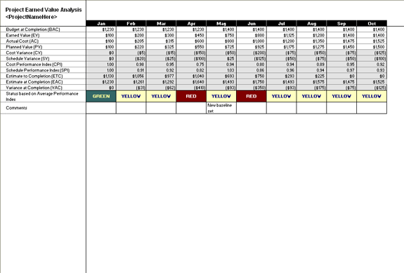 project earned value analysis report template